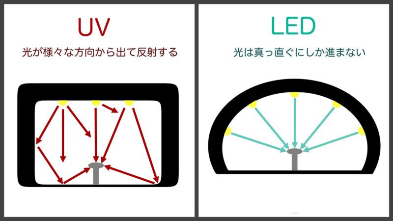 ライト光の進み方